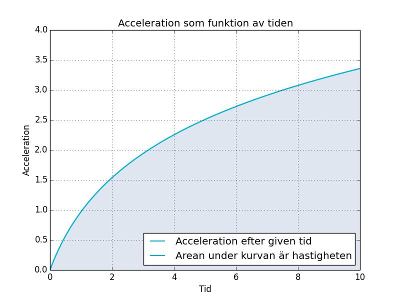 Figur 3. Graf över accelerationen som funktion av tiden.