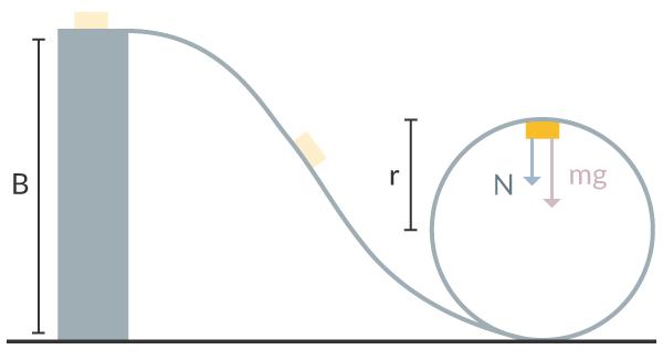 Figur 2. Ronny i pulkan upp och ner i loopen och krafterna som finns.