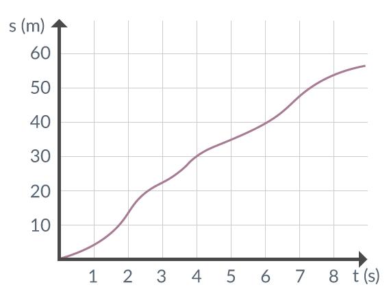 Figur 2. Diagram över en cykels läge efter en given tidpunkt.