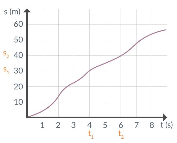 Figur 3. Diagram med tidpunkter och sträckapunkter utsatta.