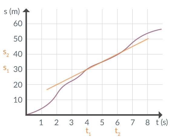 Figur 4. En rät linje dragen mellan dessa. ger momentanhastigheten.