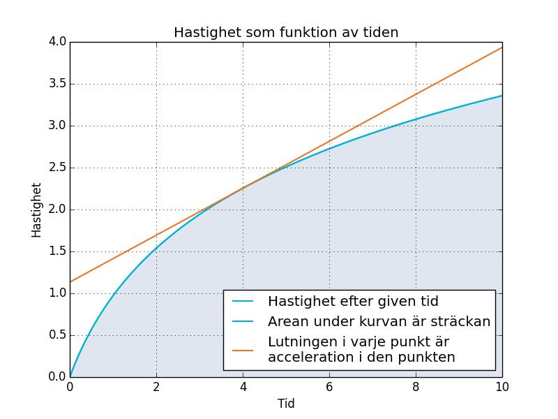 Figur 2. Graf över hastigheten som funktion av tiden.