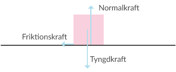 Figur 2. Krafter som verkar på lådan då den glider längs marken. Friktionskraften motverkar rörelsen framåt.