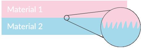 Figur 1. Två material och en inzommning av hur friktionskraften uppstår.