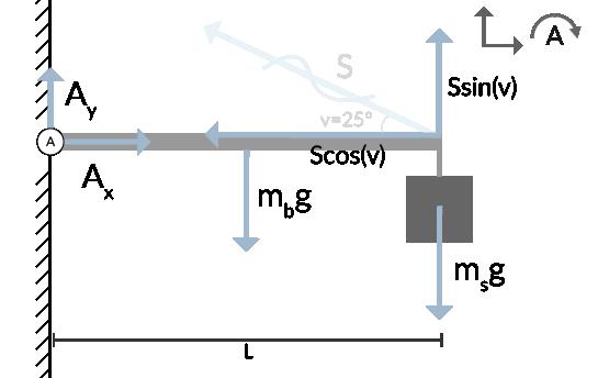 Kraften S är komposantuppdelad.