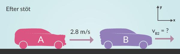 Efter att bilarna stött i varandra är de något krockskadade. Här syns vilken hastighet som är okänd och beräknas nedan.