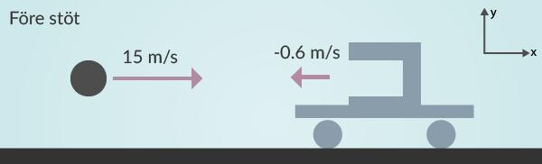 Kulan och vagnen är på väg mot varandra med sina angivna hastigheter. Positiv riktning har vi definierat uppe i högra hörnet.