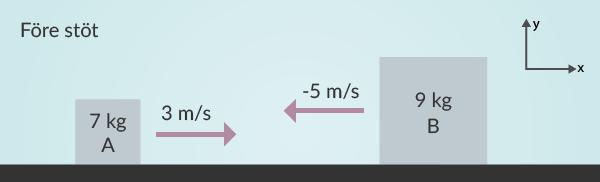 Figur 1. Lådorna med positiv riktning uppe i högra hörnet.