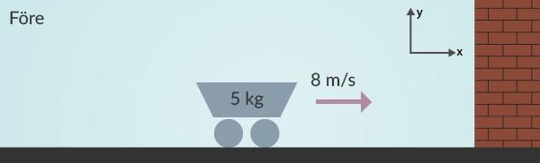 Vagnen med massan 5 kg åker in i en vägg med hastigheten 8 m/s.