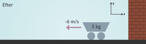 Figur 2. Vagnen har studsat ut från väggen och förändrat sin rörelsemängd.