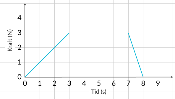 En graf över hur kraften förändras med tiden.