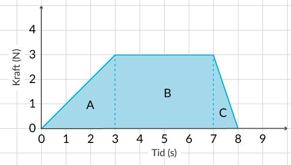 Vi kan dela upp arean i olika kända geometriska formler.