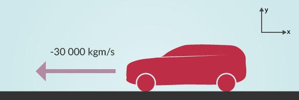 Bilen åker åt vänster, rörelsemängden är alltså negativ.