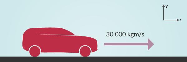 Positiv riktning är åt höger, bilen åker åt höger, därför är rörelsemängdenpositiv.