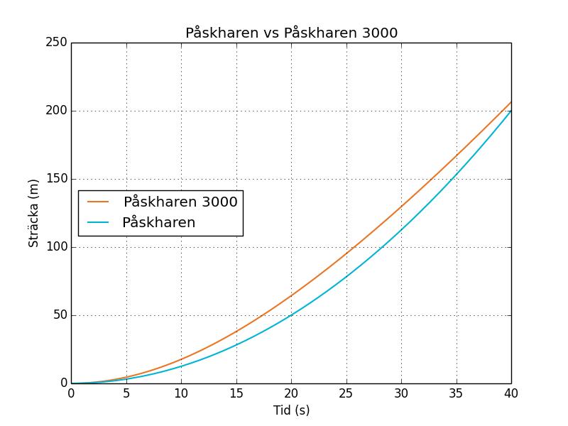 Figur 2. Ingen skärningspunkt observeras under de första 40 sekunderna.