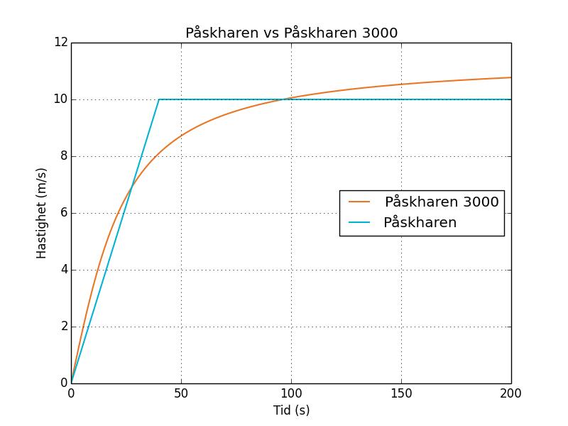 Påskharen i blåttoch Påskharen 3000s hastigheter som funktion av tiden.