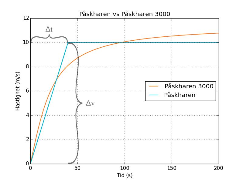 Figur 3. Vilken hastighetsförändring och tidsskillnad vi avser.