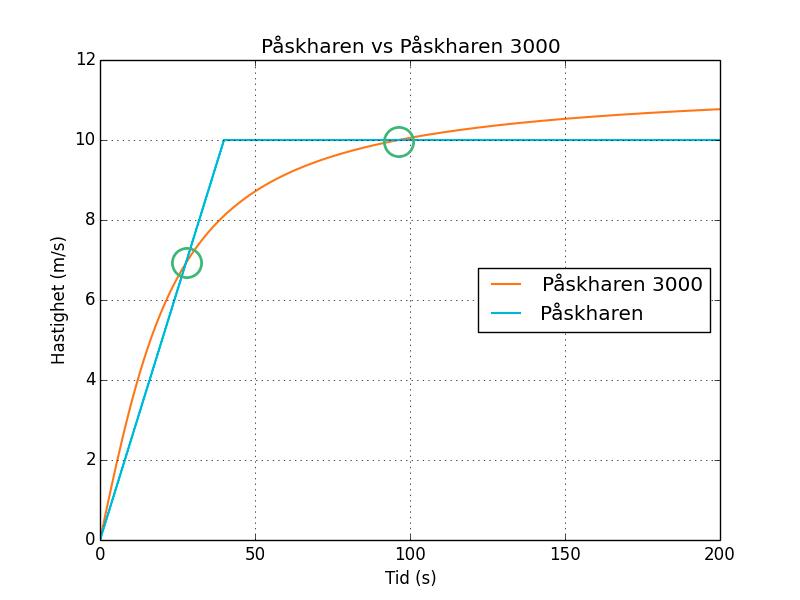 De gånger påskhararna har samma hastighet är inringade med grönt.