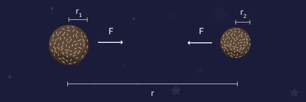 Våra två chokladbollar som hänger i rymden med deras respektive radie och avståndet mellan dessa.