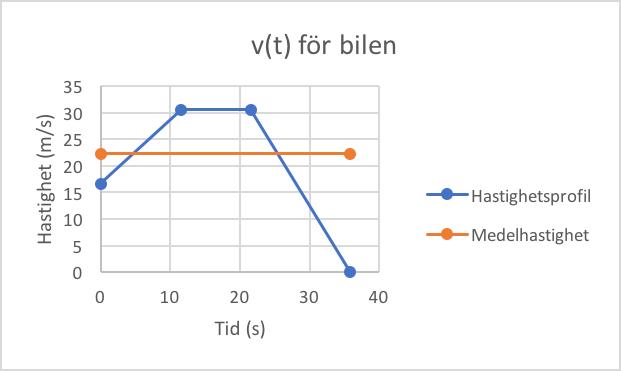 Hastighetsprofil för bilen samt medelhastigheten inritad i samma diagram.