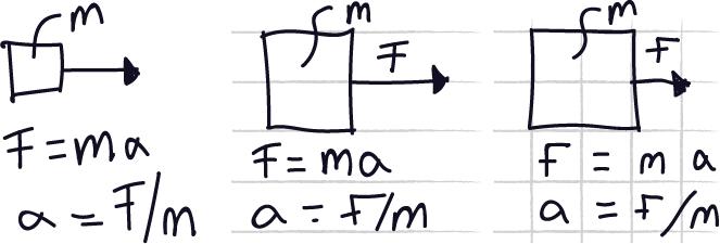 En låda och några formler på ett blankt, ett linjerat och ett rutat papper.