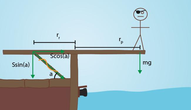 Kraften är komposantuppdelad i en vertikal och en horisontal komponent.