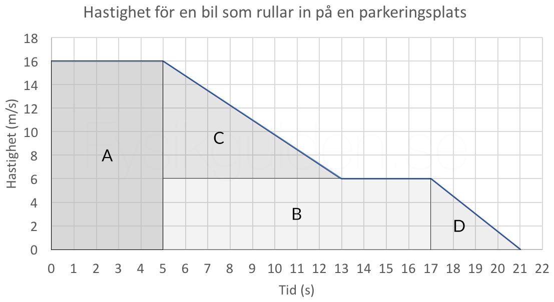 Figur 5. Sträckan i ett hastighet-tid-diagram är arean under grafen. Här kan vi dela in den i kända geometriska figurer.