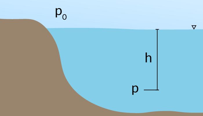 Figur 1. Hydrostatiskt tryck för exempelvis vatten, samt triangeln som markerar var ytan börjar.