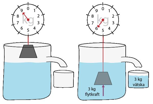 Arkimedes princip visad med en tyngd