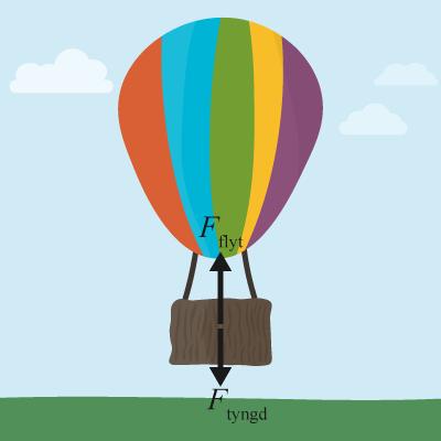 Krafterna som verkar på ballongen som lyfter med hjälp av Arkimedes princip.
