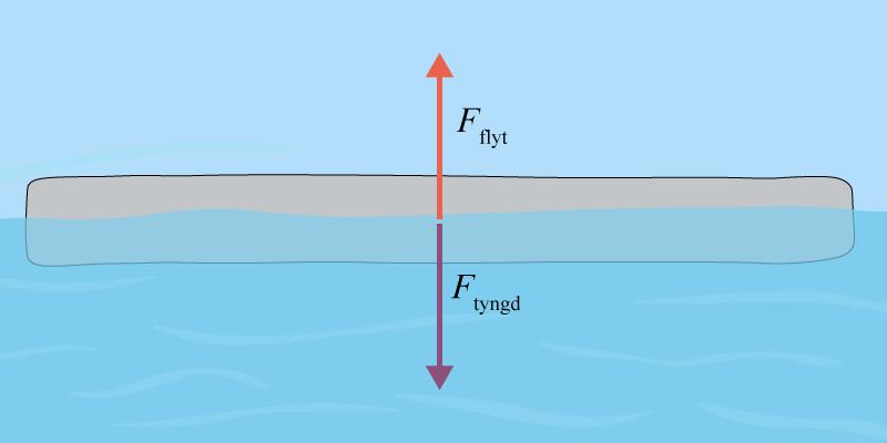 Flytbryggan flyter med hjälp av Arkimedes princip
